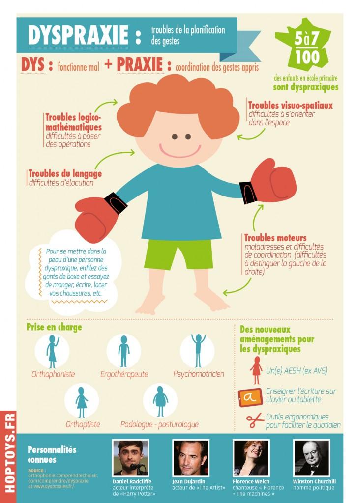 Infographie dyspraxie