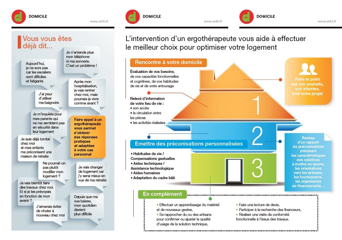 Triptyque de l'ANFE expliquant le rôle de l'ergothérapeute dans l'aménagement de logement